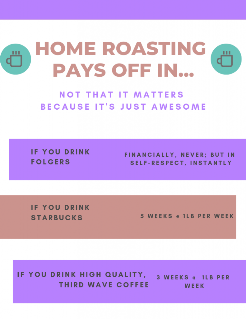 The financial benefits of roasting coffee at home